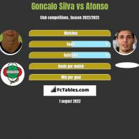 Goncalo Silva vs Afonso h2h player stats