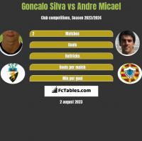 Goncalo Silva vs Andre Micael h2h player stats