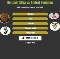 Goncalo Silva vs Andrej Simunec h2h player stats