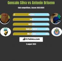 Goncalo Silva vs Antonio Briseno h2h player stats