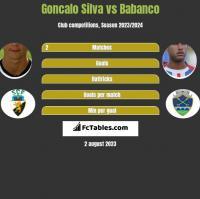 Goncalo Silva vs Babanco h2h player stats