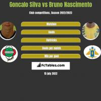 Goncalo Silva vs Bruno Nascimento h2h player stats
