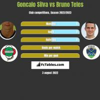 Goncalo Silva vs Bruno Teles h2h player stats
