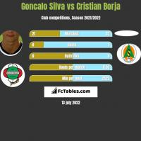 Goncalo Silva vs Cristian Borja h2h player stats