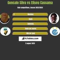 Goncalo Silva vs Eliseu Cassama h2h player stats