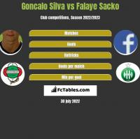 Goncalo Silva vs Falaye Sacko h2h player stats
