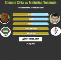 Goncalo Silva vs Frederico Venancio h2h player stats