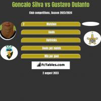 Goncalo Silva vs Gustavo Dulanto h2h player stats