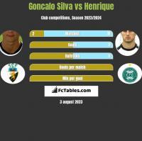 Goncalo Silva vs Henrique h2h player stats