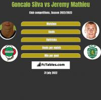 Goncalo Silva vs Jeremy Mathieu h2h player stats