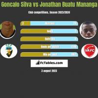 Goncalo Silva vs Jonathan Buatu Mananga h2h player stats