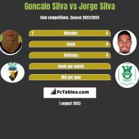 Goncalo Silva vs Jorge Silva h2h player stats