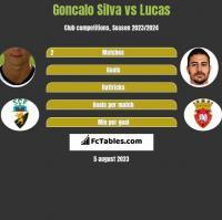 Goncalo Silva vs Lucas h2h player stats