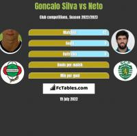 Goncalo Silva vs Neto h2h player stats