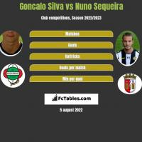Goncalo Silva vs Nuno Sequeira h2h player stats