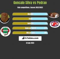 Goncalo Silva vs Pedrao h2h player stats