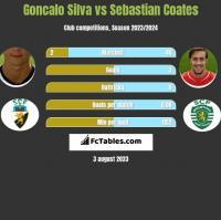 Goncalo Silva vs Sebastian Coates h2h player stats