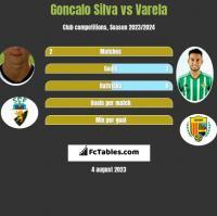 Goncalo Silva vs Varela h2h player stats