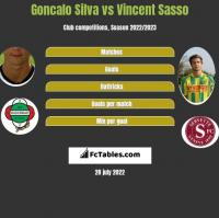 Goncalo Silva vs Vincent Sasso h2h player stats