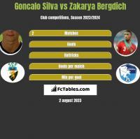 Goncalo Silva vs Zakarya Bergdich h2h player stats