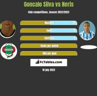 Goncalo Silva vs Neris h2h player stats