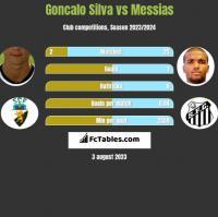 Goncalo Silva vs Messias h2h player stats