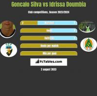 Goncalo Silva vs Idrissa Doumbia h2h player stats