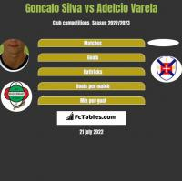 Goncalo Silva vs Adelcio Varela h2h player stats