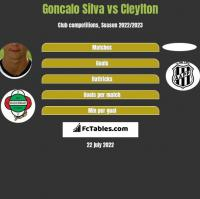 Goncalo Silva vs Cleylton h2h player stats