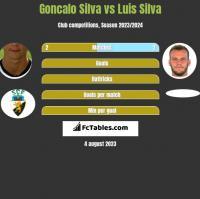 Goncalo Silva vs Luis Silva h2h player stats