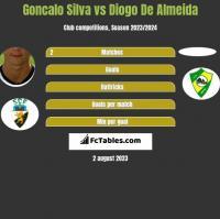 Goncalo Silva vs Diogo De Almeida h2h player stats
