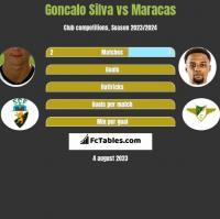 Goncalo Silva vs Maracas h2h player stats