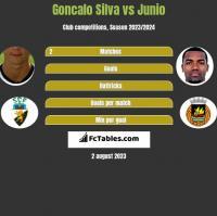 Goncalo Silva vs Junio h2h player stats