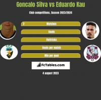 Goncalo Silva vs Eduardo Kau h2h player stats