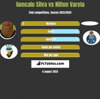 Goncalo Silva vs Nilton Varela h2h player stats