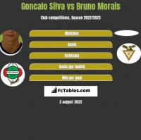 Goncalo Silva vs Bruno Morais h2h player stats