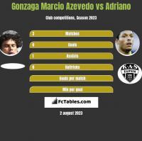 Gonzaga Marcio Azevedo vs Adriano h2h player stats
