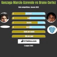 Azevedo vs Bruno Cortez h2h player stats