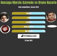 Azevedo vs Bruno Nazario h2h player stats