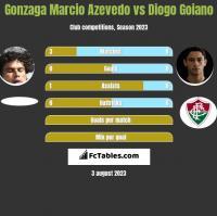 Azevedo vs Diogo Goiano h2h player stats
