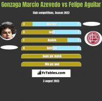 Azevedo vs Felipe Aguilar h2h player stats