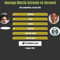 Azevedo vs Geromel h2h player stats
