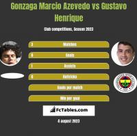 Gonzaga Marcio Azevedo vs Gustavo Henrique h2h player stats