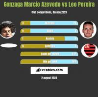 Gonzaga Marcio Azevedo vs Leo Pereira h2h player stats
