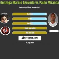 Azevedo vs Paulo Miranda h2h player stats