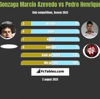 Azevedo vs Pedro Henrique h2h player stats