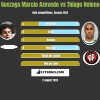 Azevedo vs Thiago Heleno h2h player stats