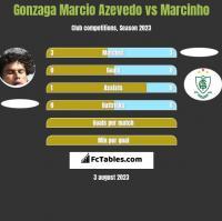 Azevedo vs Marcinho h2h player stats