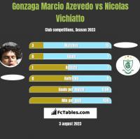 Azevedo vs Nicolas Vichiatto h2h player stats