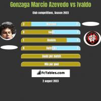 Gonzaga Marcio Azevedo vs Ivaldo h2h player stats